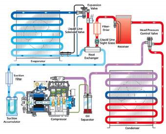 Refrigeration-System1
